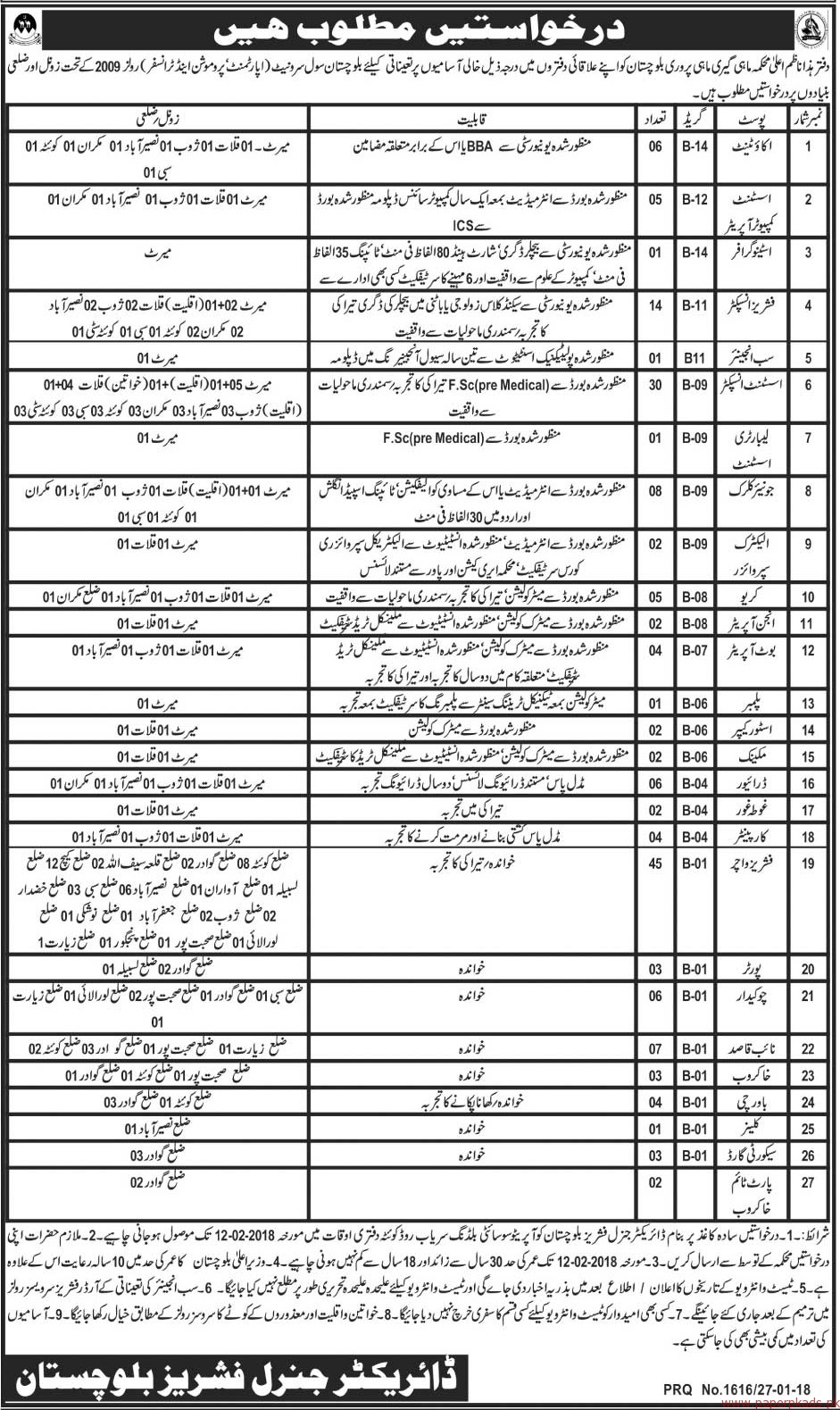 Fishries Department Quetta Jobs 2018