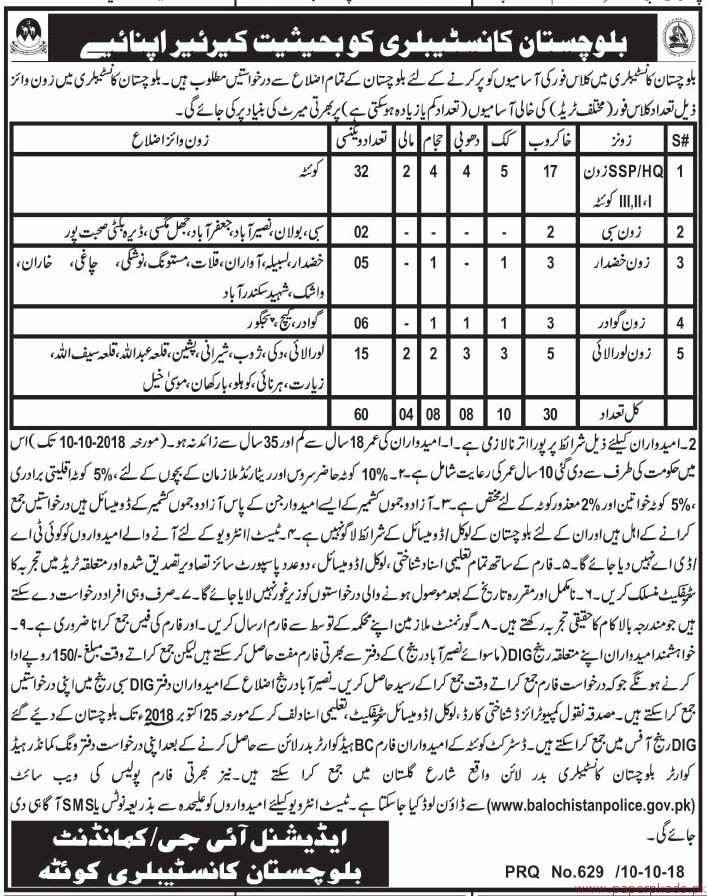 Police Department Jobs Balochistan 2018 Latest