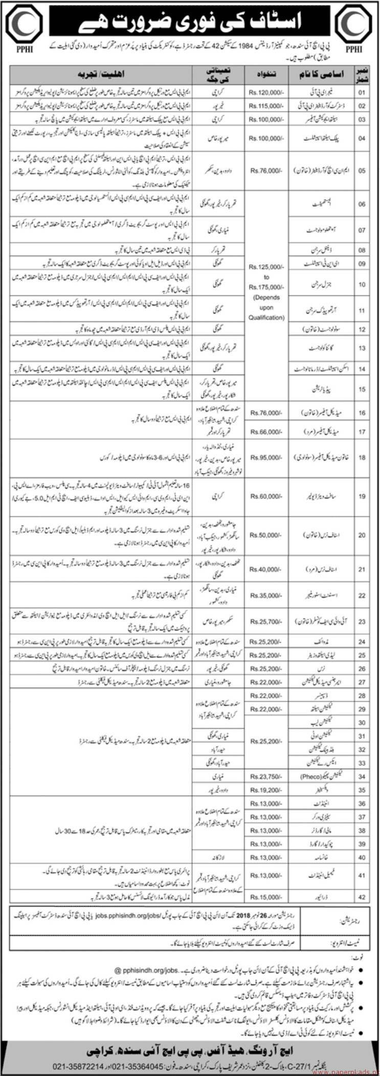 PPHI Sindh Jobs 2018 Latest