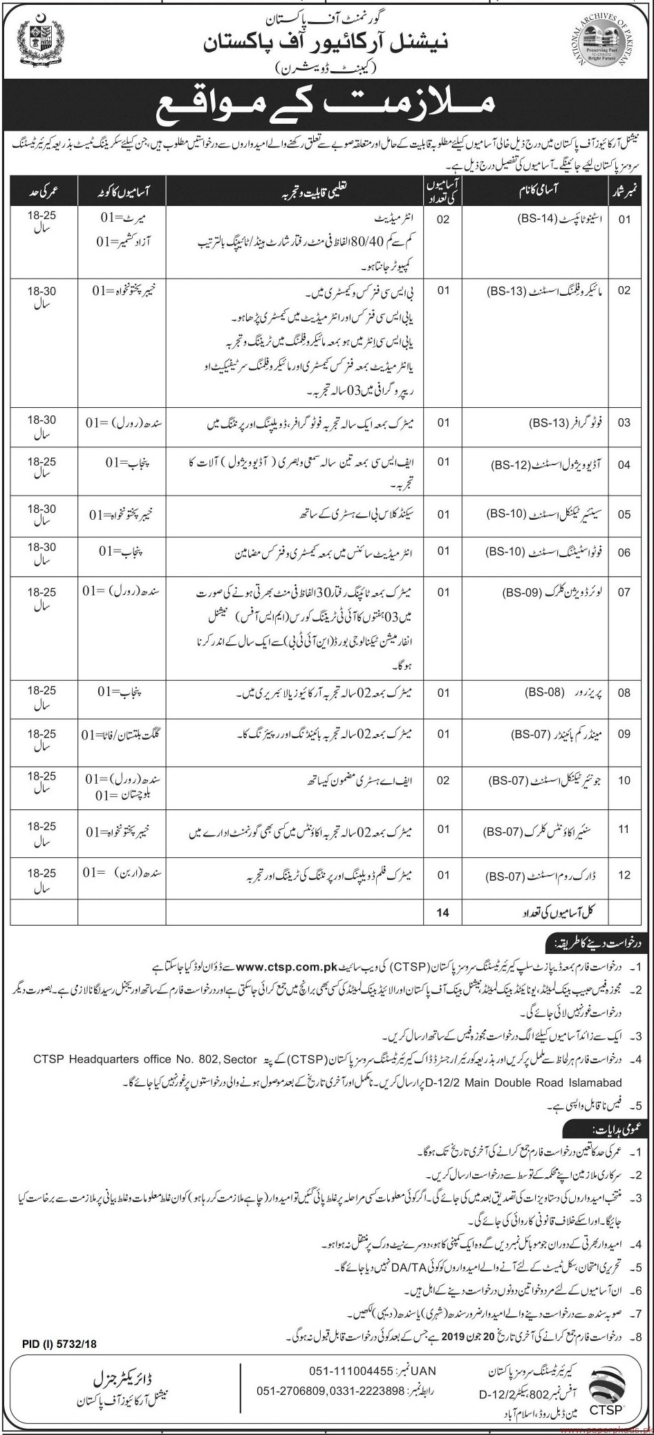 National Archives of Pakistan Jobs 2019 Latest