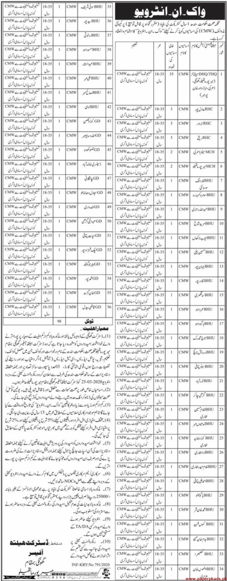 Health Department Sindh Jobs 2020 Latest
