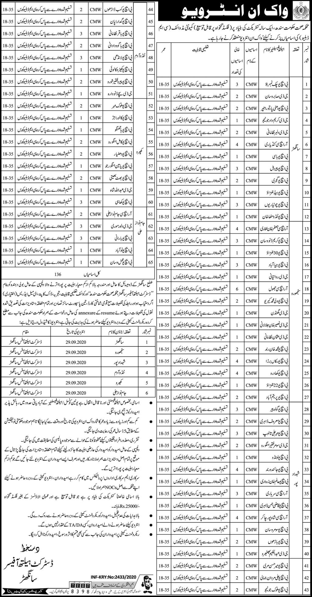Health Department Government of Sindh Jobs September 2020
