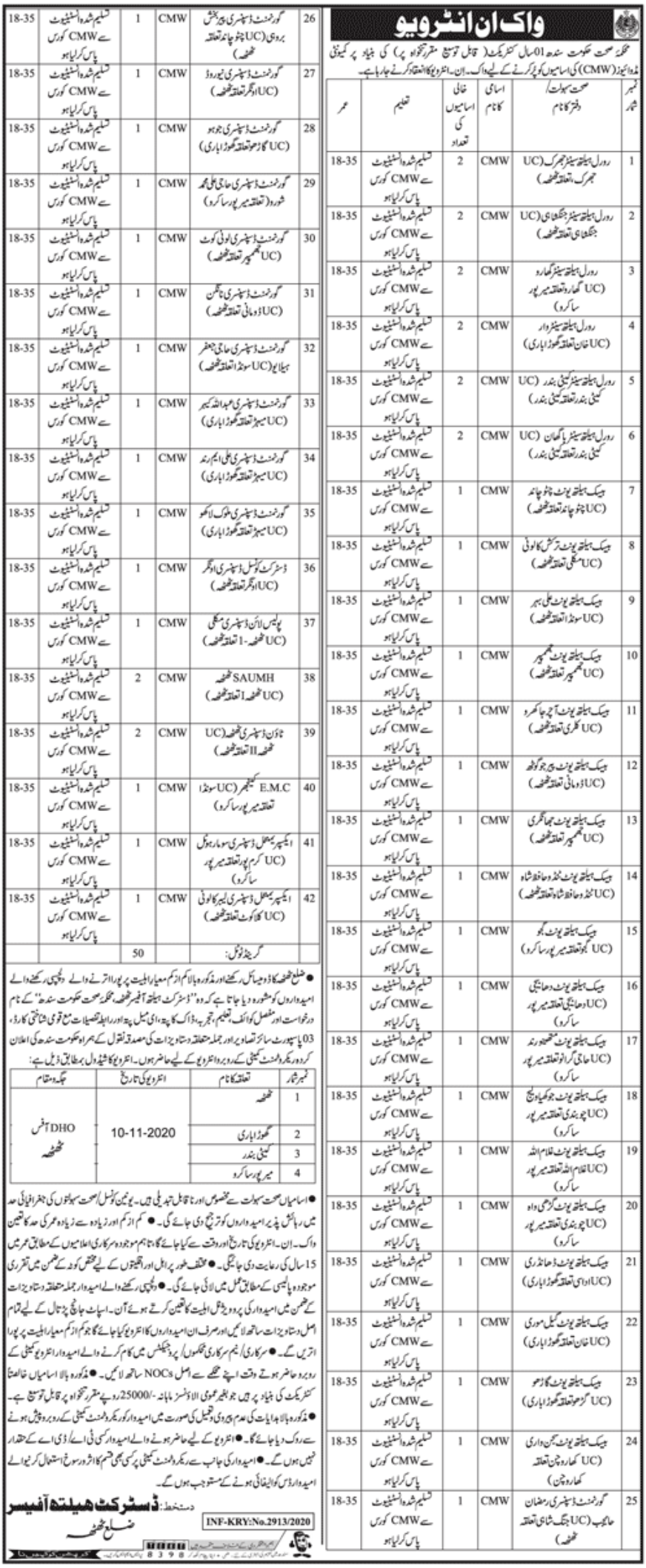 Government of Sindh Health Department Jobs October 2020