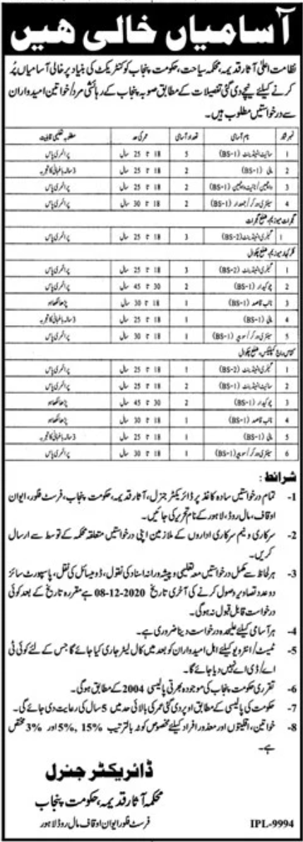 Department Of Asar E Qadima Govt of Punjab Jobs November 2020