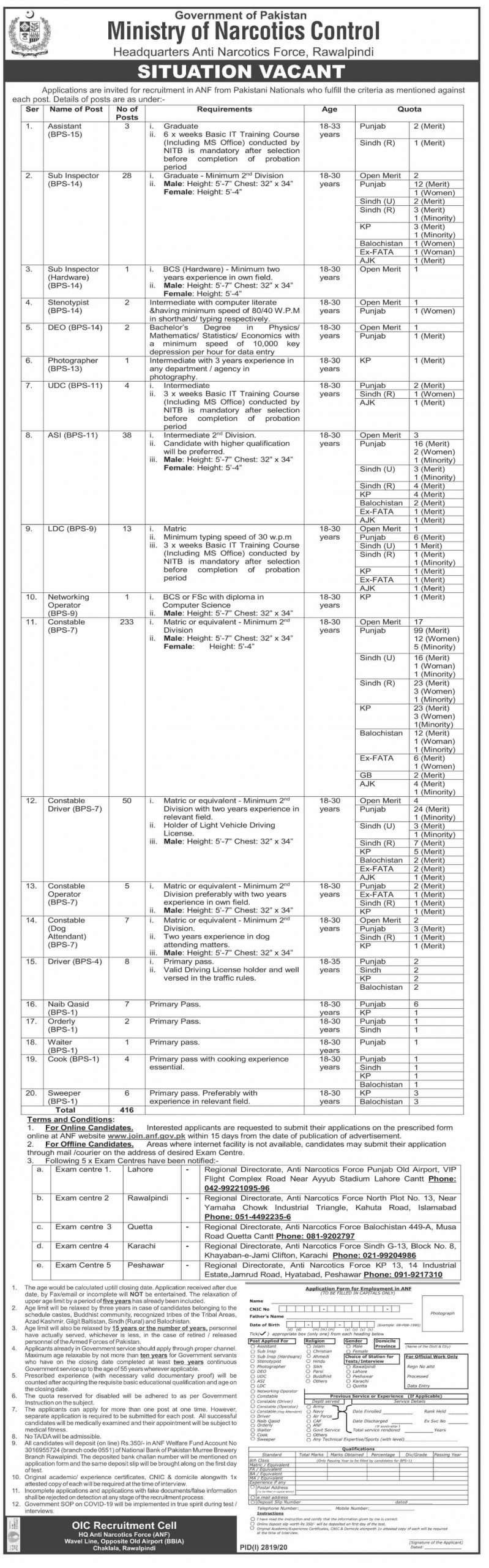 Government of Pakistan Ministry of Narcotics Control Rawalpindi Jobs November 2020