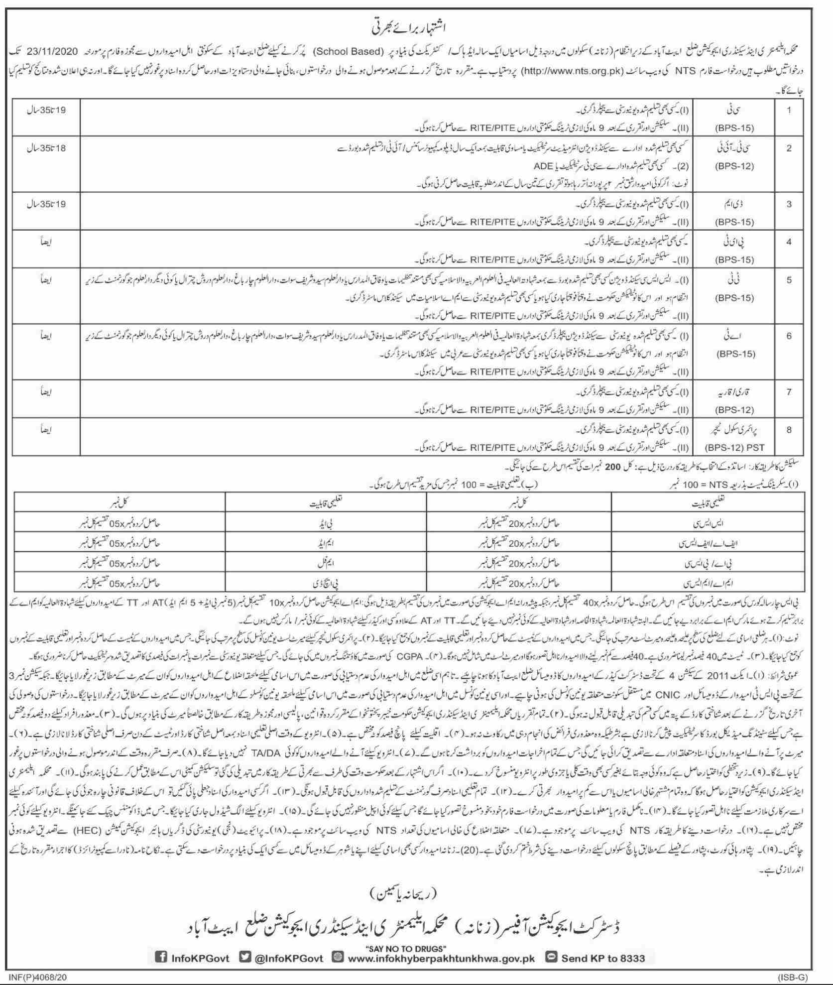 Primary & Secondary education Department Abbottabad Jobs November 2020