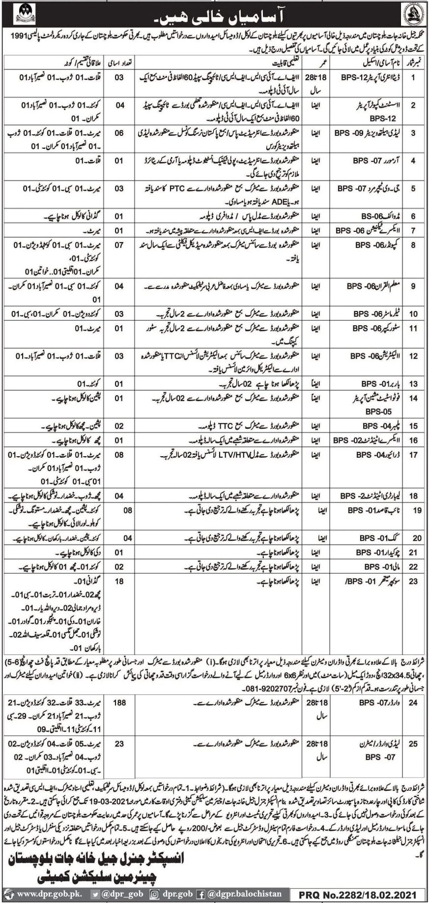 Jail Khana Jat Jobs February 2021