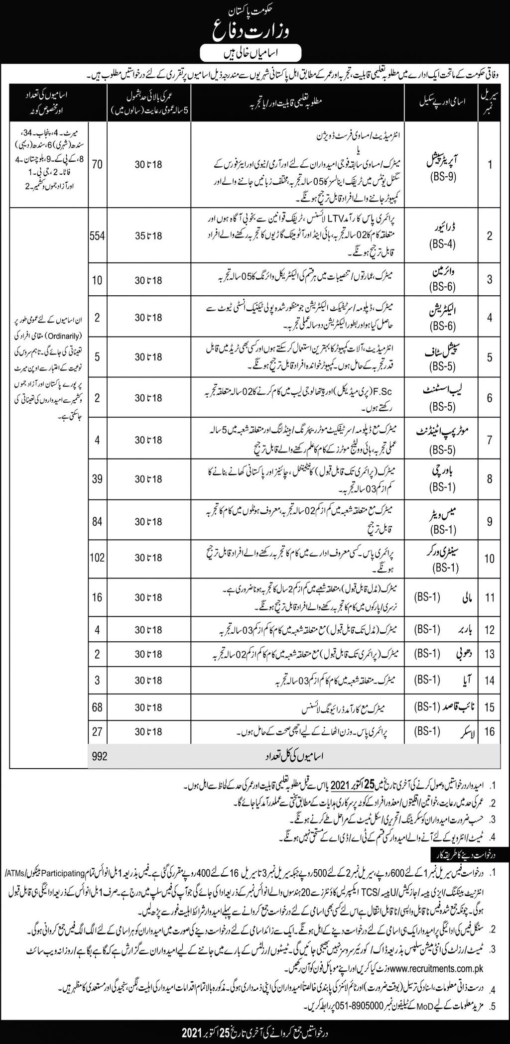 Government of Pakistan Ministry of Defence Jobs October 2021